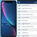 iPhone XR ranks 7th on the DxOMark list.
