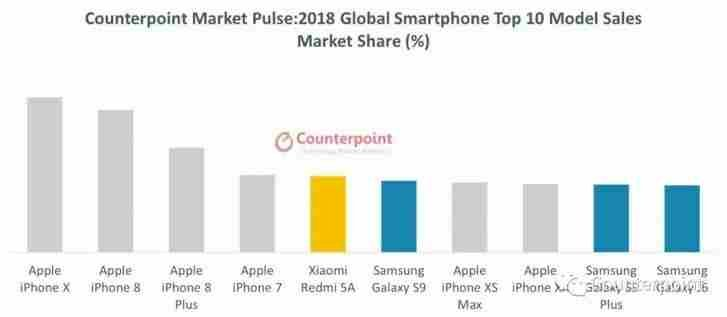 The survey revealed that iPhone X has become the best